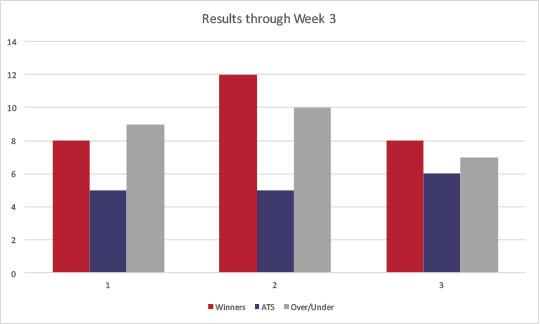 results-through-week3
