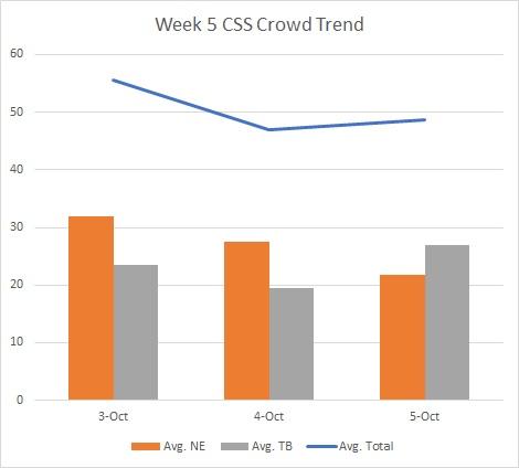 2017-week5-tnf-css