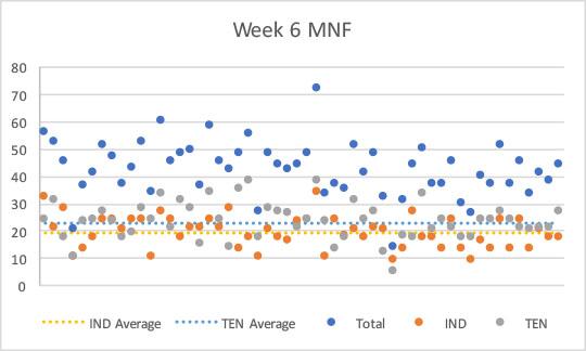 2017-week6-mnf