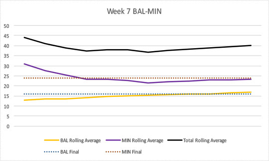 2017-week7-bal-min-bal-low-to-high