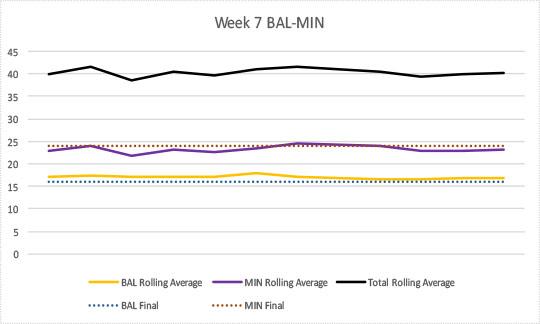 2017-week7-bal-min