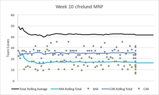 2017-week10-mnf-cf