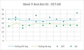 2017-week9-bestbet-detgb