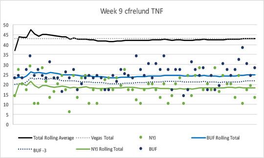 2017-week9-tnf-cf